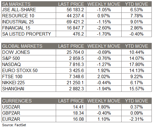 market moves with 18 May 2019