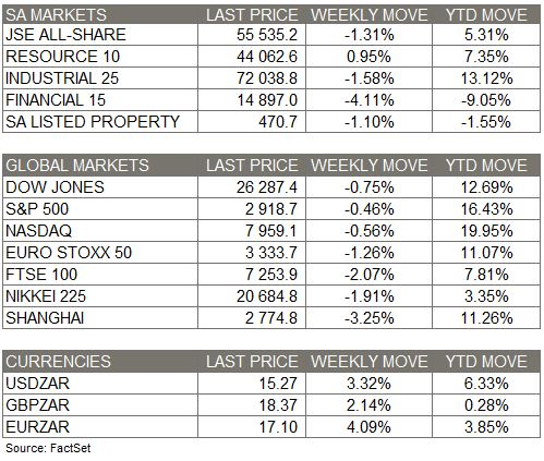 Market moves - 11 Aug with