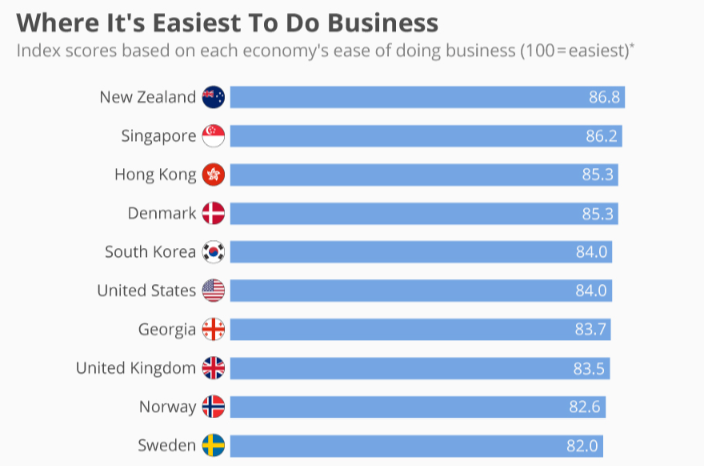 Ease of business