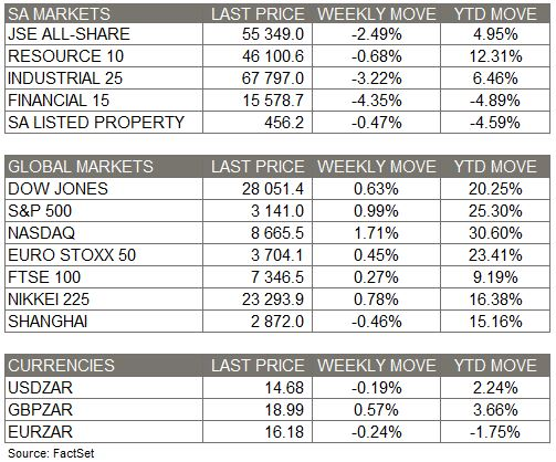 Weekly Market Moves - 30 Nov 2019