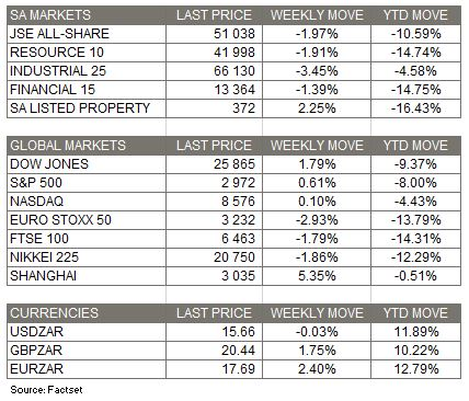 Market Moves - 8 March 2020