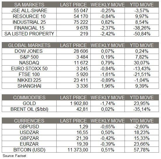 Market Moves of the Week - 18 Oct 2020