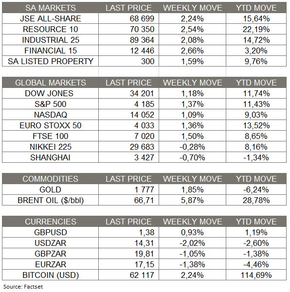 Market Moves of the Week - 18 April 2021