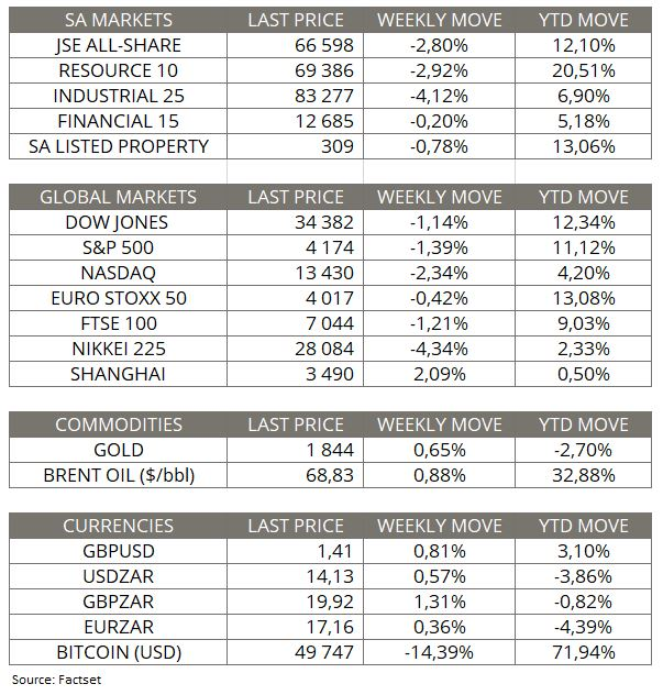 Market Moves of the week - 16 May 2021