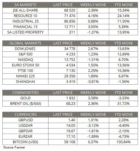 Market Moves of the week - 9 May 2021