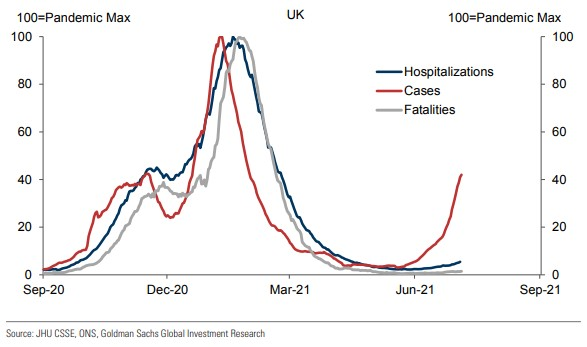 Chart of the week - 18 July 2021