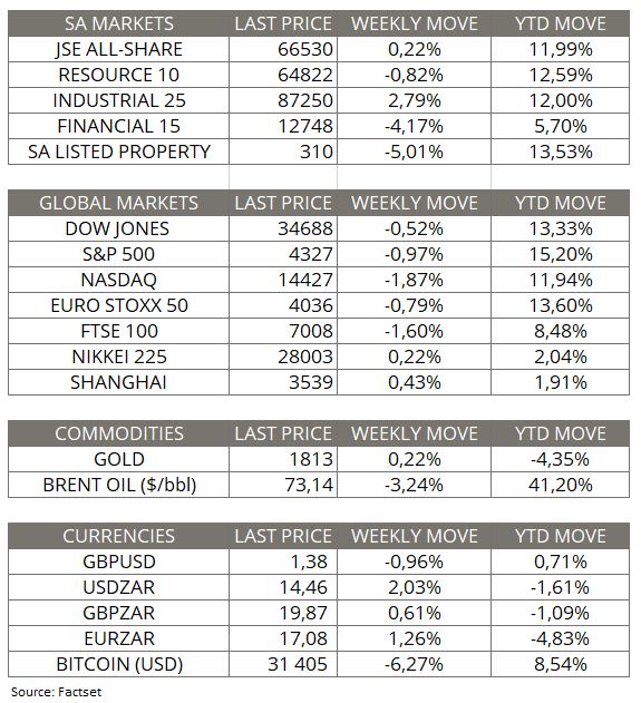 Market Moves of the week_18 July 2021