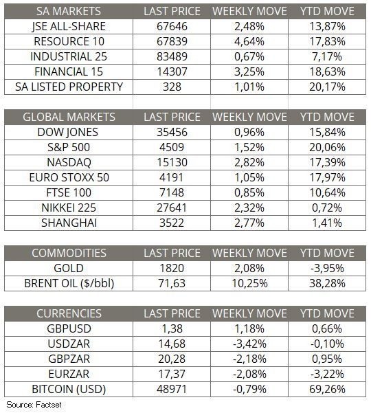 Market Moves of the Week_29 Aug 2021