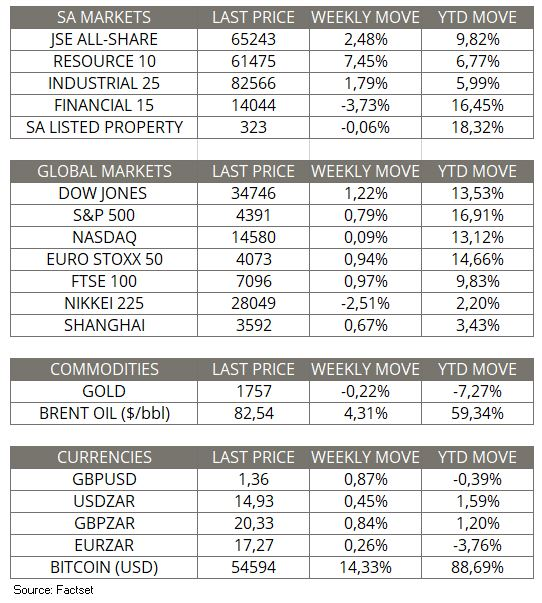 Market moves of the week_10 Oct 2021